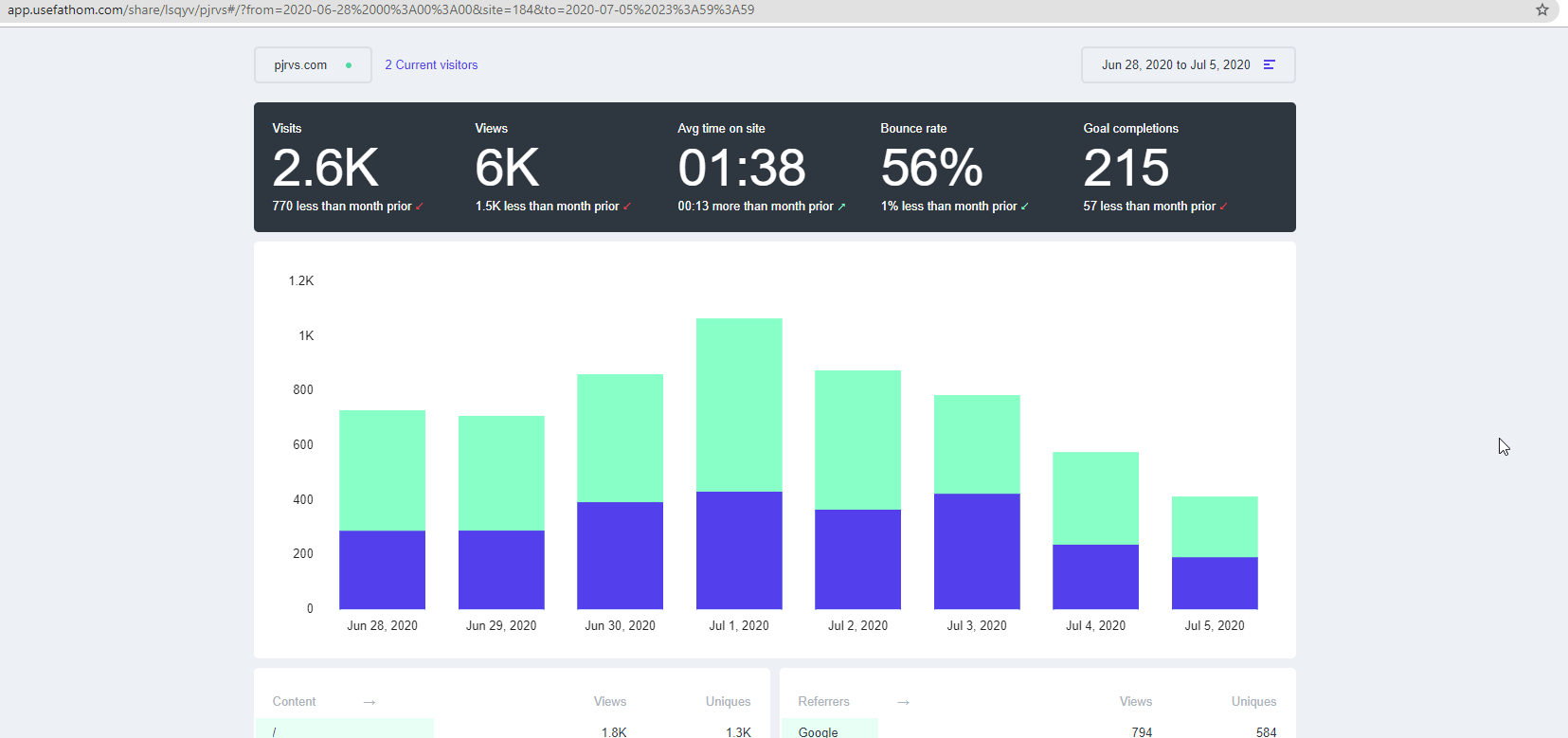 Screenshot of Fathom Analytics platform.