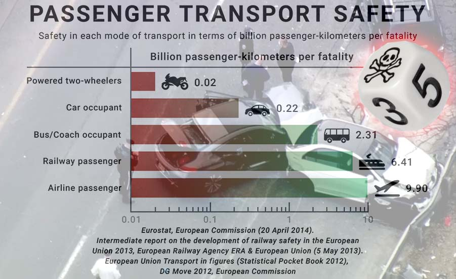 Visualizing chances of fatality traveling via car versus other vehicles